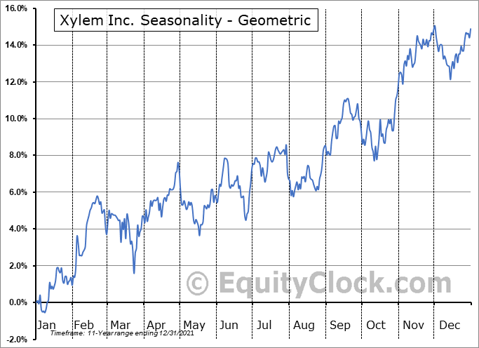 Xylem Inc. (NYSE:XYL) Seasonality
