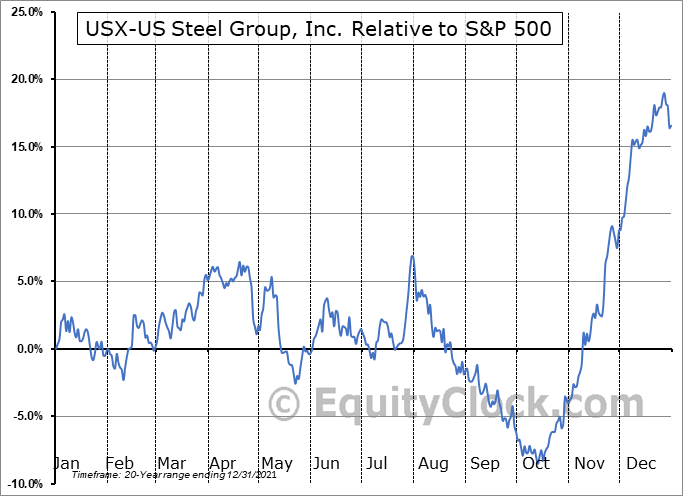 X Relative to the S&P 500