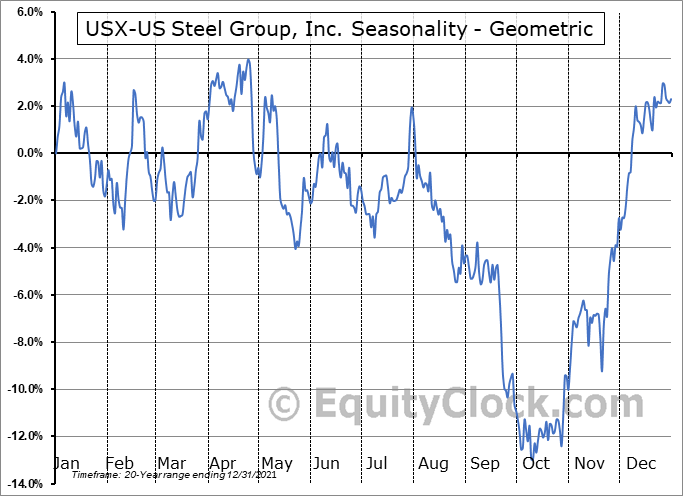 USX-US Steel Group, Inc. (NYSE:X) Seasonality