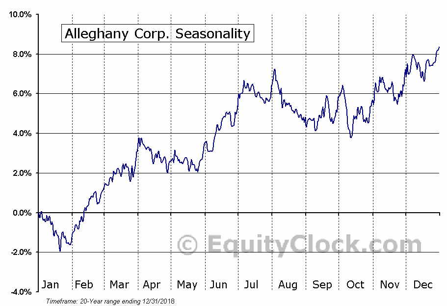 Alleghany Corporation (Y) Seasonal Chart