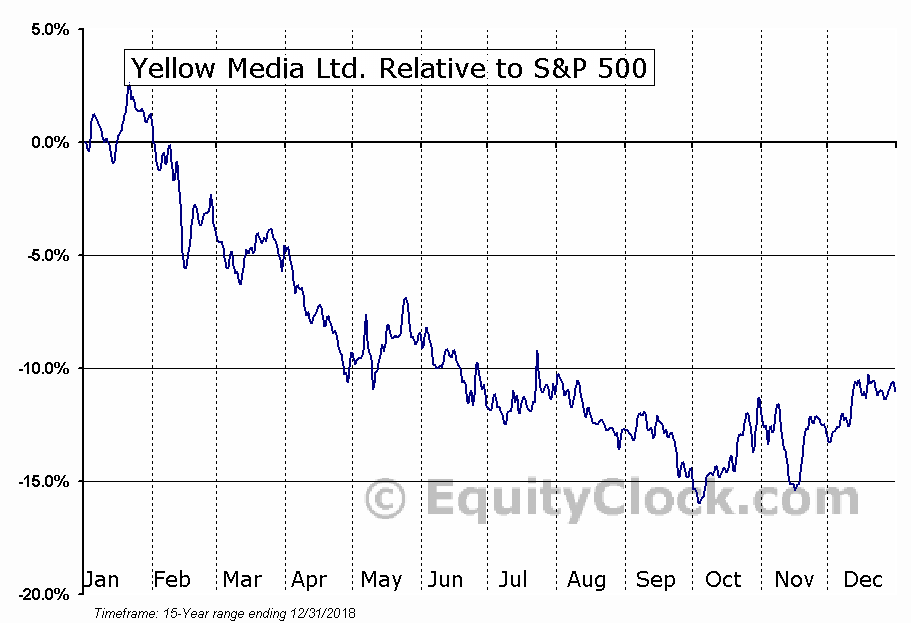 Y.TO Relative to the S&P 500