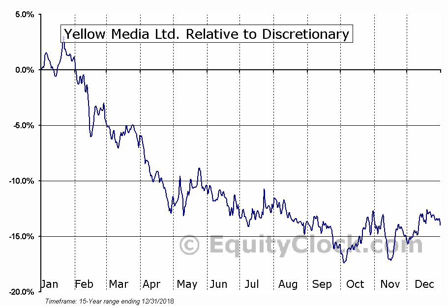 Y.TO Relative to the Sector