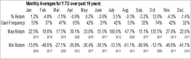 Monthly Seasonal Yellow Media (TSE:Y)