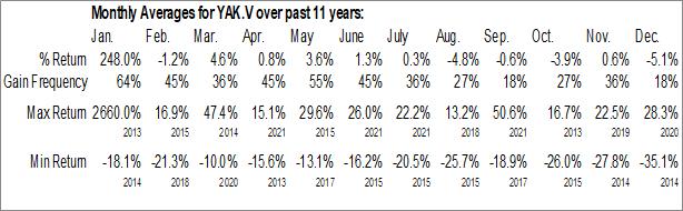 Monthly Seasonal Mongolia Growth Group Ltd. (TSXV:YAK)
