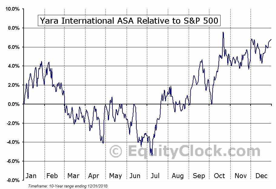 YARIY Relative to the S&P 500