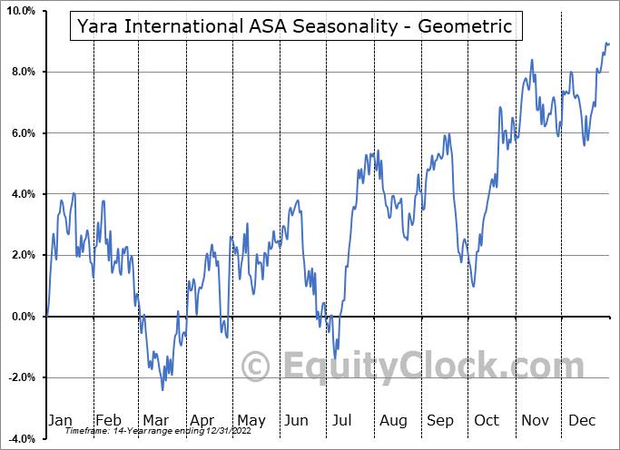 Yara International ASA (OTCMKT:YARIY) Seasonality