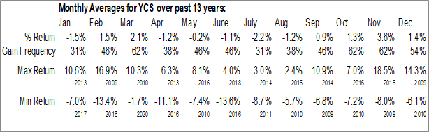 Monthly Seasonal ProShares UltraShort Yen (NYSE:YCS)