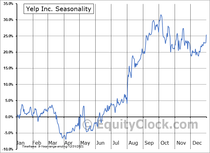 Yelp Inc. (NYSE:YELP) Seasonality