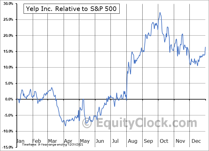YELP Relative to the S&P 500