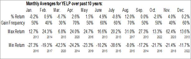 Monthly Seasonal Yelp Inc. (NYSE:YELP)