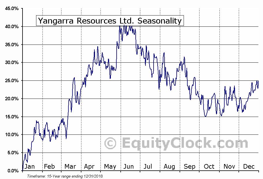 Yangarra Resources (TSE:YGR) Seasonality
