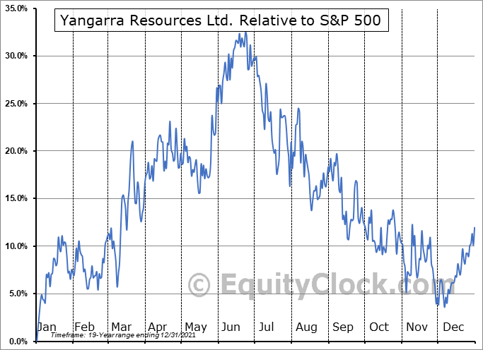 YGR.TO Relative to the S&P 500