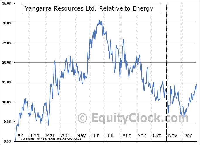 YGR.TO Relative to the Sector