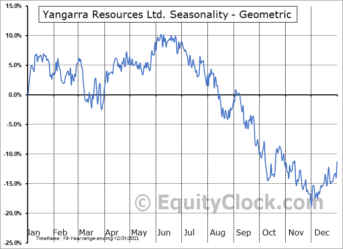Yangarra Resources Ltd. (TSE:YGR.TO) Seasonality