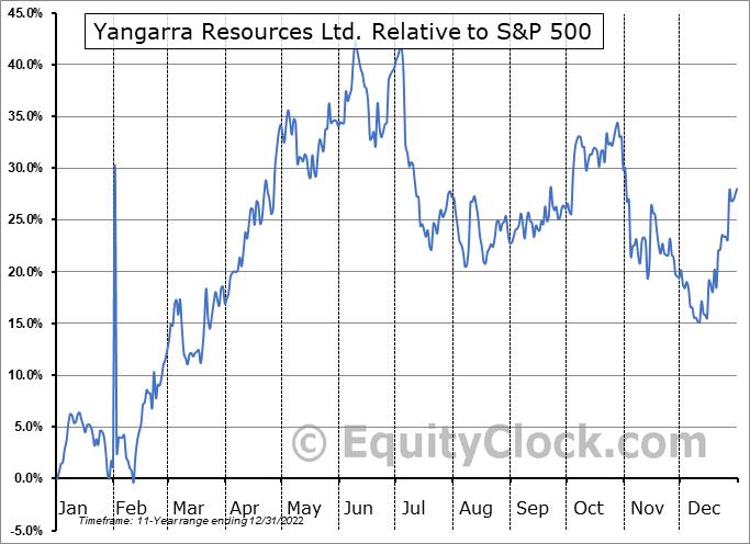 YGRAF Relative to the S&P 500