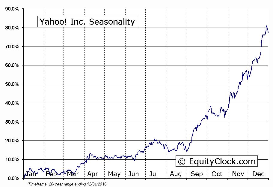 Yahoo! Inc.  (NASDAQ:YHOO) Seasonal Chart