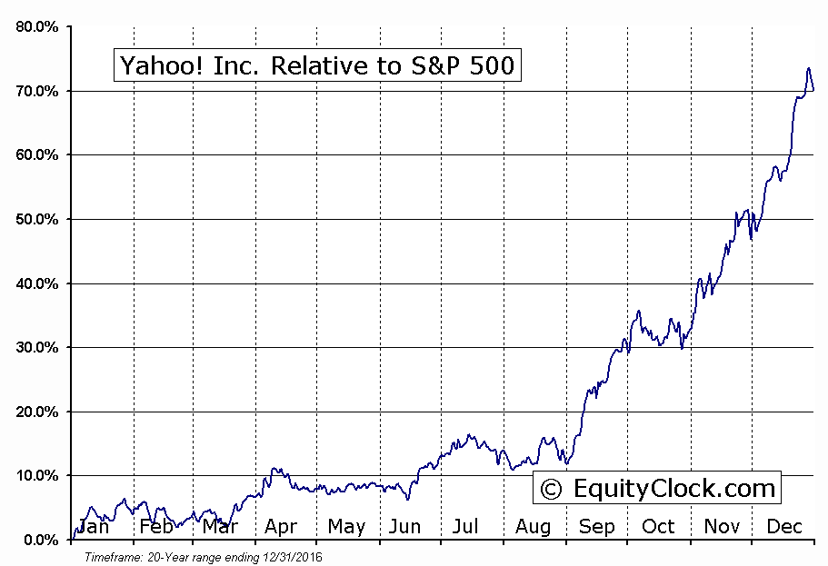 YHOO Relative to the S&P 500