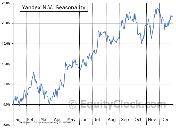 Yandex N.V. Seasonal Chart