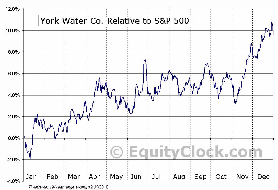 YORW Relative to the S&P 500