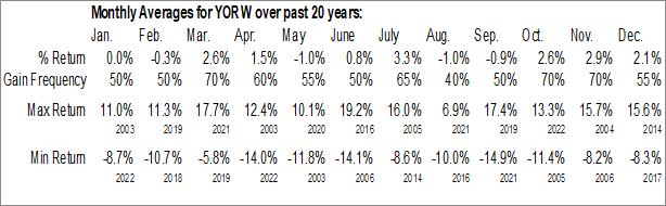 Monthly Seasonal York Water Co. (NASD:YORW)