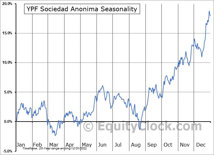 YPF Sociedad Anonima Seasonal Chart