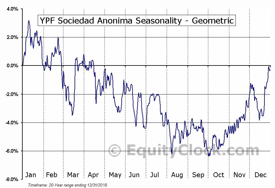 YPF Sociedad Anonima (NYSE:YPF) Seasonality