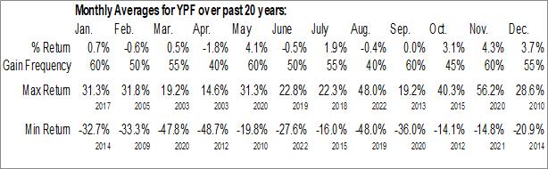 Monthly Seasonal YPF Sociedad Anonima (NYSE:YPF)