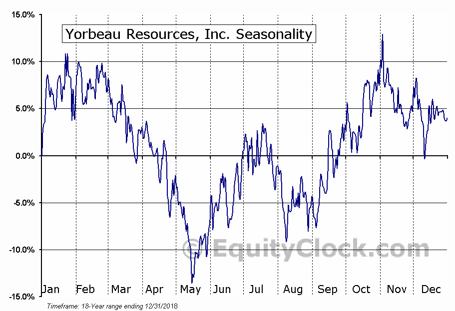 Yorbeau Resources (TSE:YRB) Seasonality