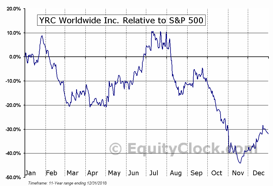 YRCW Relative to the S&P 500