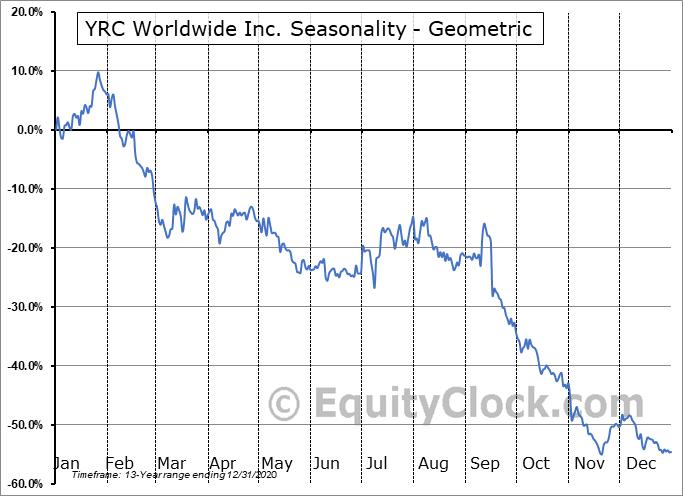 YRC Worldwide Inc. (NASD:YRCW) Seasonality