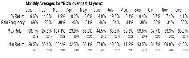 Monthly Seasonal YRC Worldwide Inc. (NASD:YRCW)