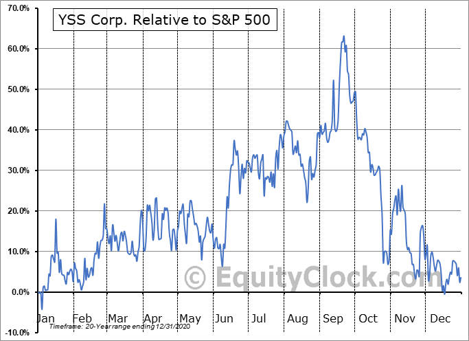 YSS.V Relative to the S&P 500