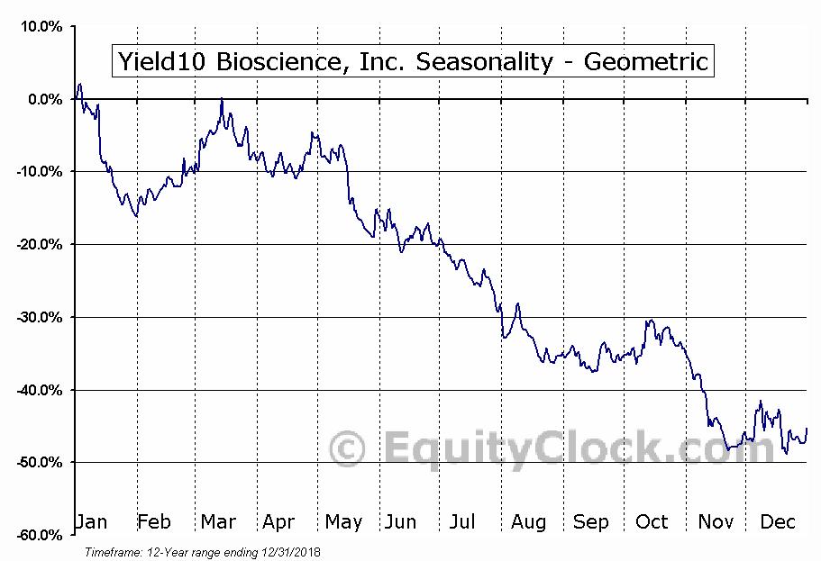 Yield10 Bioscience, Inc. (NASD:YTEN) Seasonality