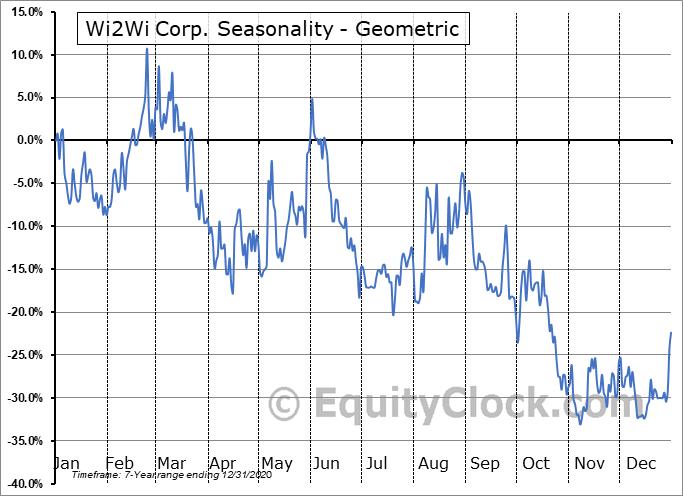 Wi2Wi Corp. (TSXV:YTY.V) Seasonality