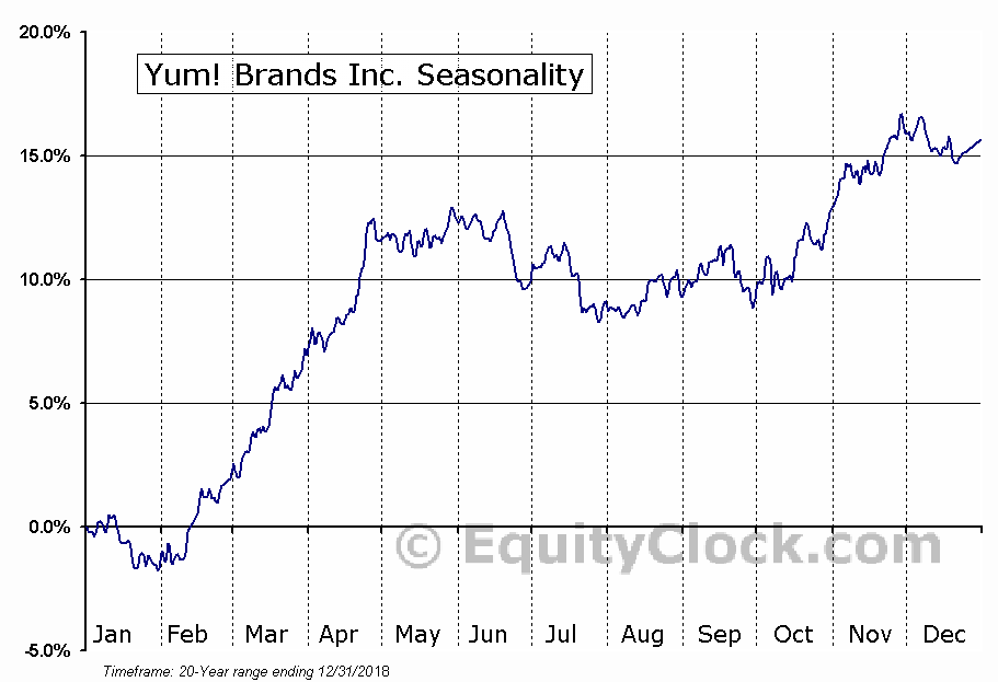 Yum! Brands, Inc.  (NYSE:YUM) Seasonality
