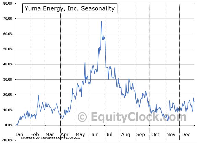 Yuma Energy, Inc. (AMEX:YUMA) Seasonality
