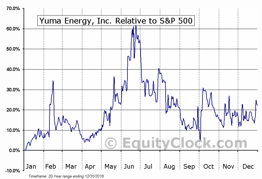 YUMA Relative to the S&P 500