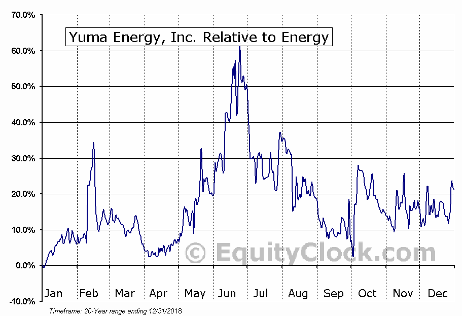 YUMA Relative to the Sector