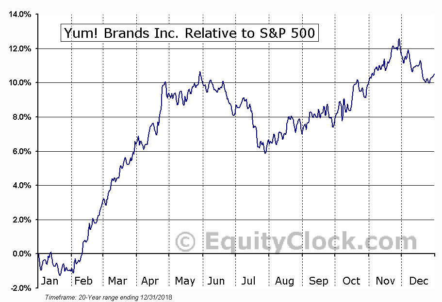 YUM Relative to the S&P 500