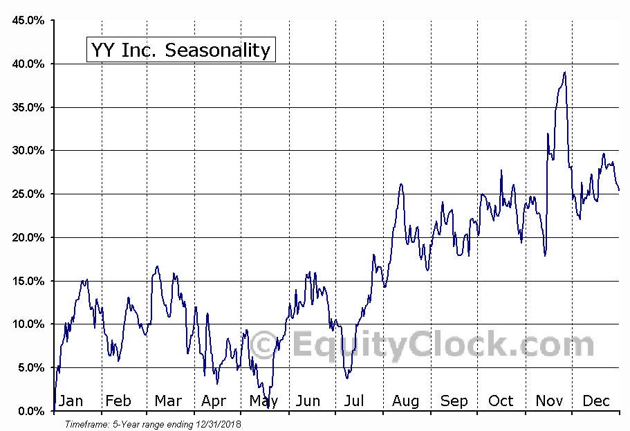 YY Inc. (YY) Seasonal Chart