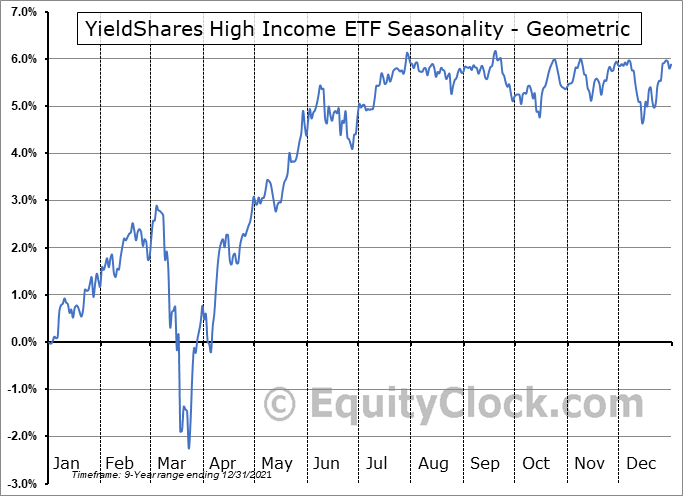 YieldShares High Income ETF (AMEX:YYY) Seasonality