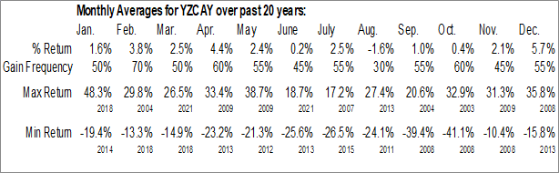 Monthly Seasonal Yanzhou Coal Mining Co. Ltd. (OTCMKT:YZCAY)