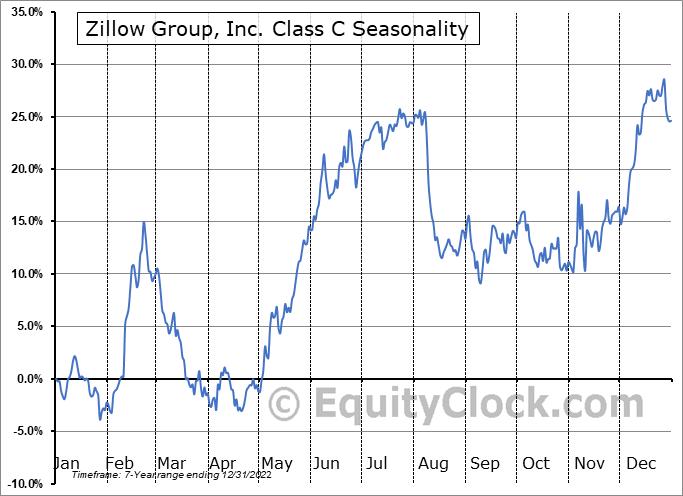 Zillow Group, Inc. Seasonal Chart