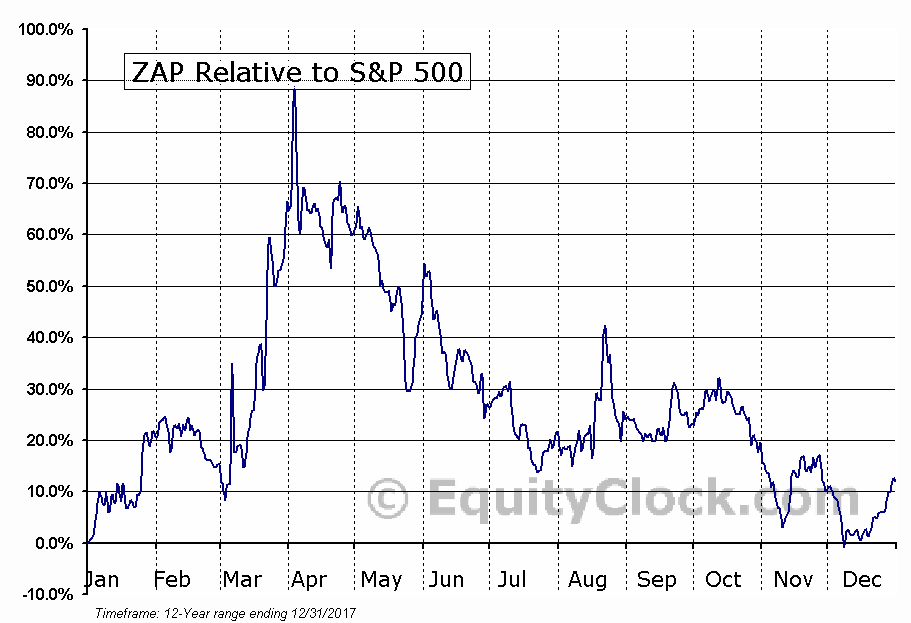 ZAAP Relative to the S&P 500