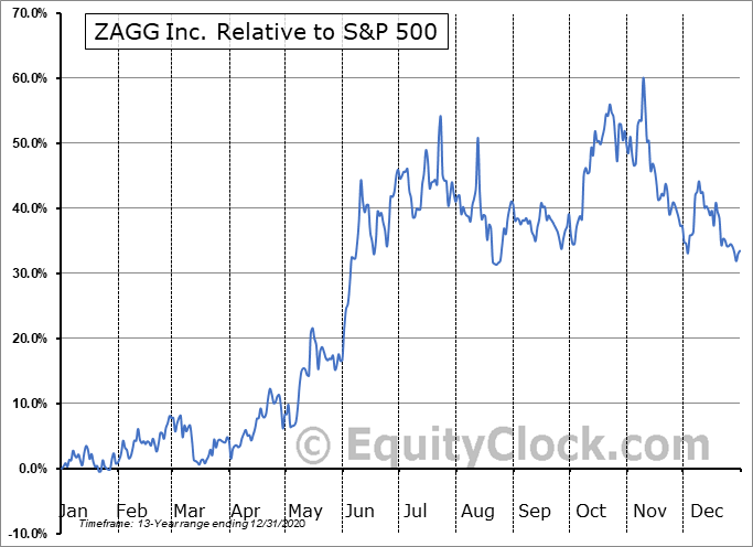 ZAGG Relative to the S&P 500