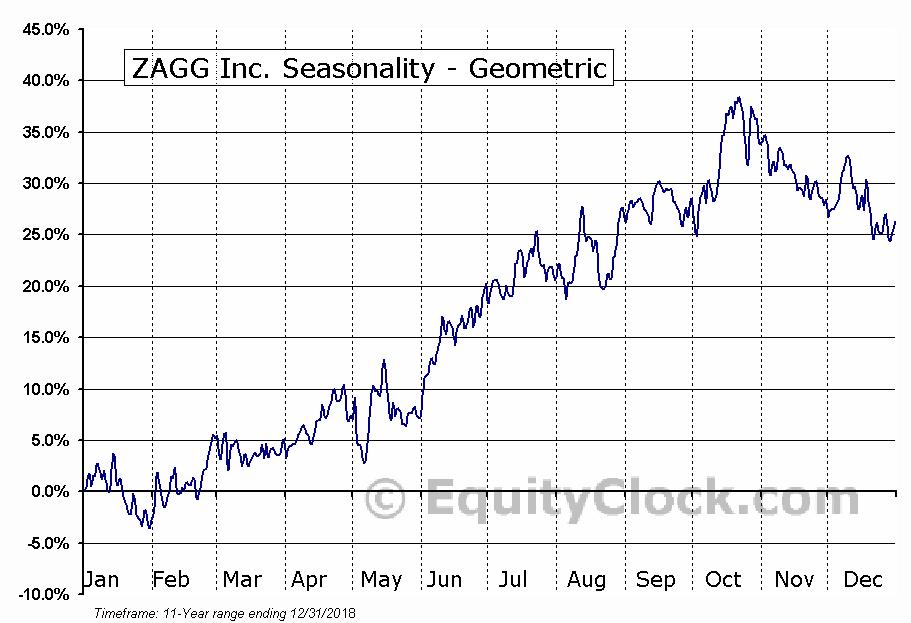 ZAGG Inc. (NASD:ZAGG) Seasonality