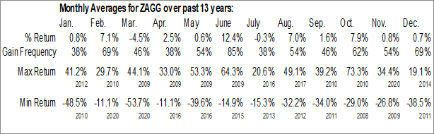 Monthly Seasonal ZAGG Inc. (NASD:ZAGG)