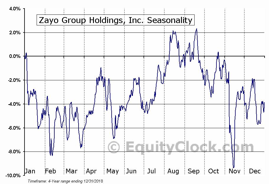 Zayo Group Holdings, Inc. (ZAYO) Seasonal Chart