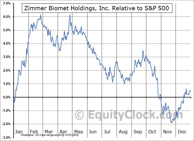 ZBH Relative to the S&P 500