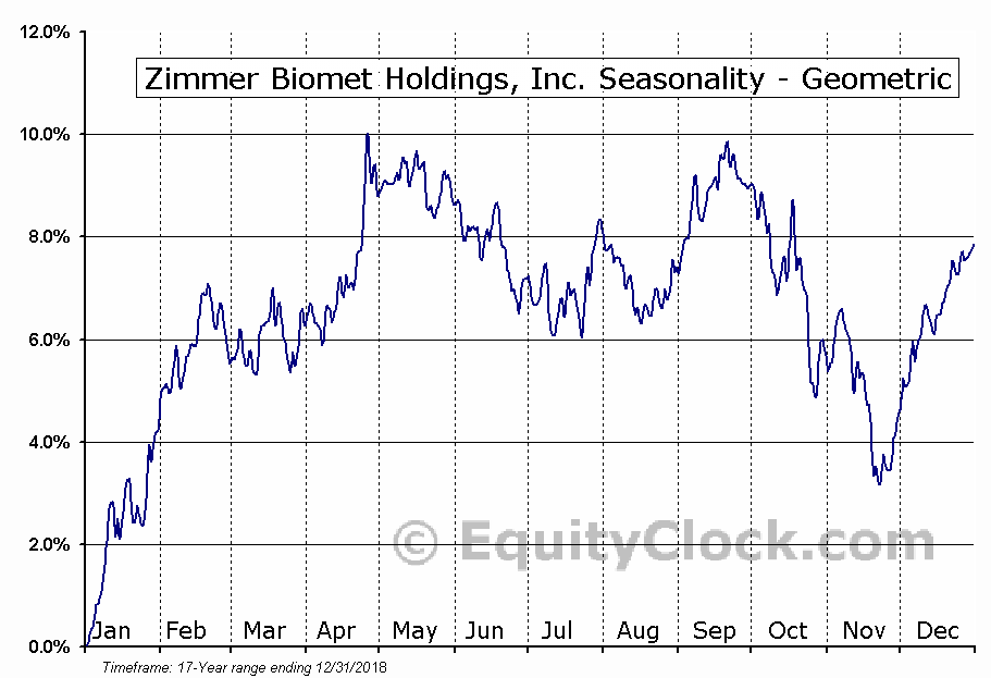 Zimmer Biomet Holdings, Inc. (NYSE:ZBH) Seasonality